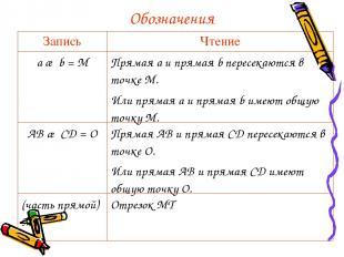 Обозначения Запись Чтение a ∩ b = М Прямая а и прямая b пересекаются в точке М.
