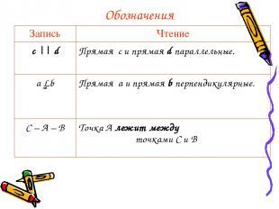 Обозначения Запись Чтение с || d Прямая с и прямая d параллельные. a │ b Прямая