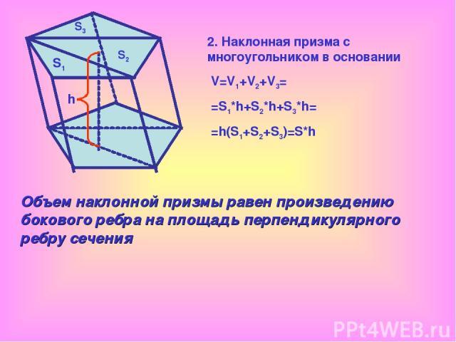 V=V1+V2+V3= =S1*h+S2*h+S3*h= =h(S1+S2+S3)=S*h S1 S2 S3 h Объем наклонной призмы равен произведению бокового ребра на площадь перпендикулярного ребру сечения 2. Наклонная призма с многоугольником в основании