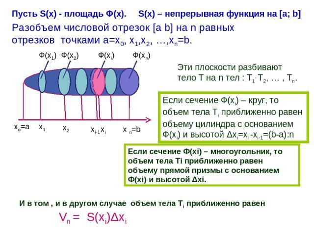 Ф(х1) Ф(х2) Ф(хi) Ф(хn) хо=а х1 х2 хi-1 хi x n=b Пусть S(x) - площадь Ф(х). S(x) – непрерывная функция на [a; b] Разобъем числовой отрезок [a b] на n равных отрезков точками а=х0, х1,х2, …,хn=b. Эти плоскости разбивают тело Т на n тел : Т1, Т2, … , …