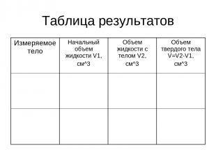 Таблица результатов Измеряемое тело Начальный объем жидкости V1, см^3 Объем жидк