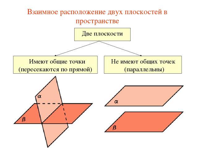 Взаимное расположение двух плоскостей в пространстве