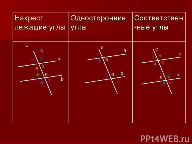 a b c c a b c a b 5 3 4 6 1 5 4 8 2 6 3 7 4 6 3 5 1 7 2 8 Накрест лежащие углы Односторонние углы Соответствен-ные углы