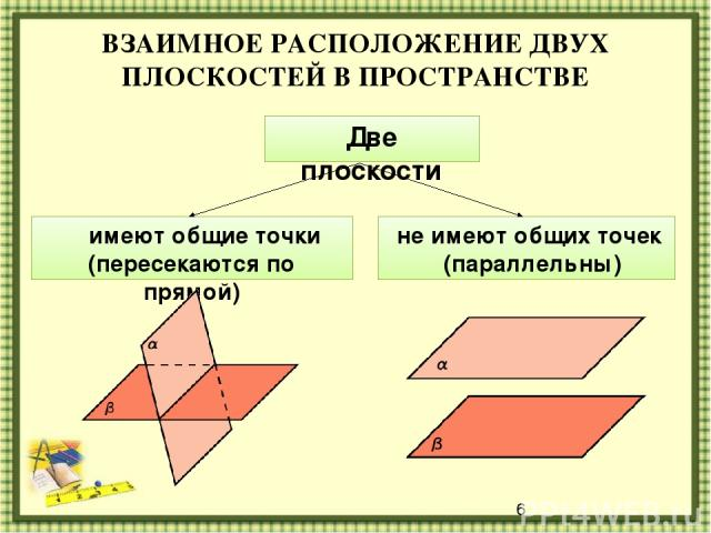 ВЗАИМНОЕ РАСПОЛОЖЕНИЕ ДВУХ ПЛОСКОСТЕЙ В ПРОСТРАНСТВЕ Две плоскости имеют общие точки (пересекаются по прямой) не имеют общих точек (параллельны)