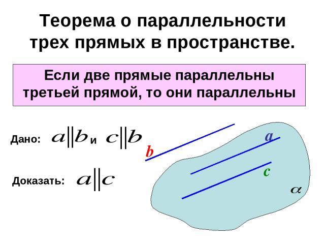 Теорема о параллельности трех прямых в пространстве. Если две прямые параллельны третьей прямой, то они параллельны a b с Дано: Доказать: и