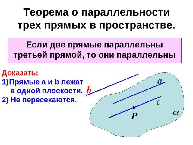 Теорема о параллельности трех прямых в пространстве. Если две прямые параллельны третьей прямой, то они параллельны a b с Р Доказать: Прямые а и b лежат в одной плоскости. 2) Не пересекаются.