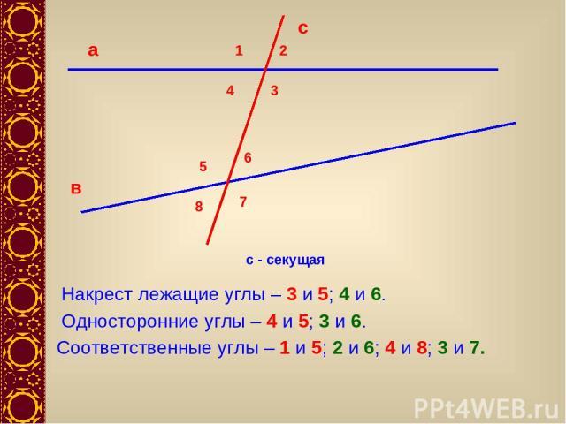 с - секущая 1 2 3 4 5 6 7 8 Накрест лежащие углы – 3 и 5; 4 и 6. Односторонние углы – 4 и 5; 3 и 6. Соответственные углы – 1 и 5; 2 и 6; 4 и 8; 3 и 7.