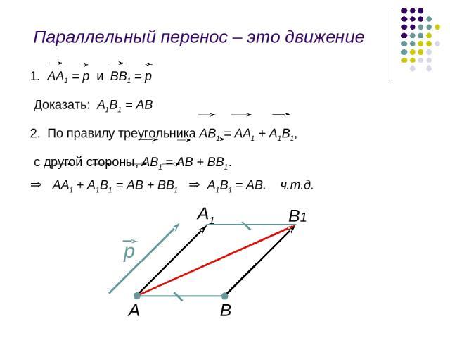 Параллельный перенос – это движение 1. АА1 = р и ВВ1 = р Доказать: А1В1 = АВ 2. По правилу треугольника АВ1 = АА1 + А1В1, с другой стороны, АВ1 = АВ + ВВ1. АА1 + А1В1 = АВ + ВВ1 А1В1 = АВ. ч.т.д. B1 В