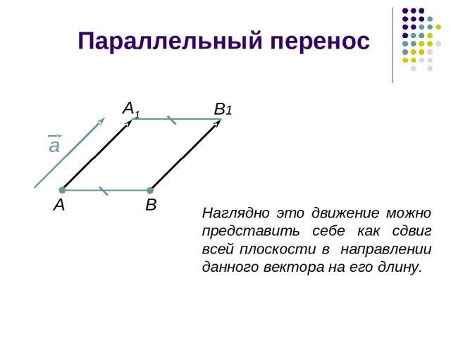 Параллельный перенос Наглядно это движение можно представить себе как сдвиг всей плоскости в направлении данного вектора на его длину. B1 В