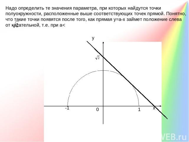 . Ответ: а< . х у 0 1 -1