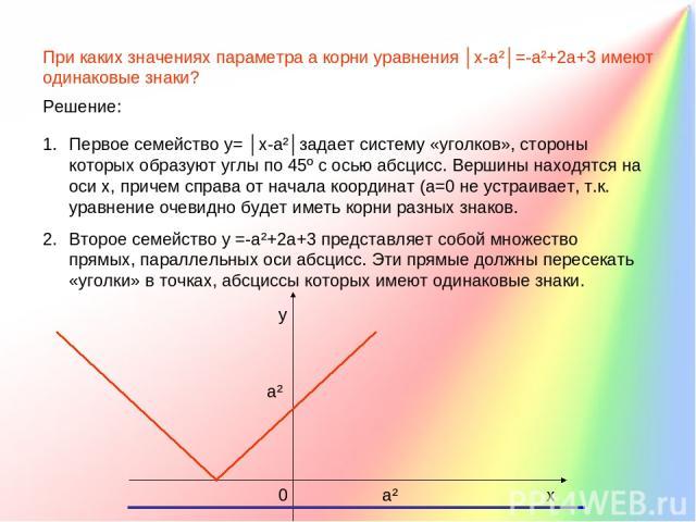 При каких значениях параметра а корни уравнения │х-а²│=-а²+2а+3 имеют одинаковые знаки? Решение: Первое семейство у= │х-а²│задает систему «уголков», стороны которых образуют углы по 45º с осью абсцисс. Вершины находятся на оси х, причем справа от на…