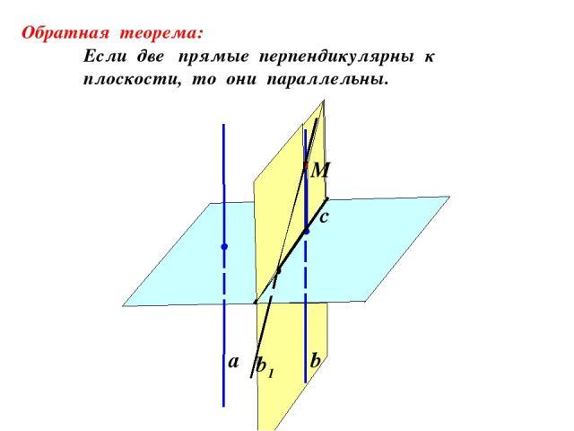 а b b1 Обратная теорема: Если две прямые перпендикулярны к плоскости, то они параллельны. M c