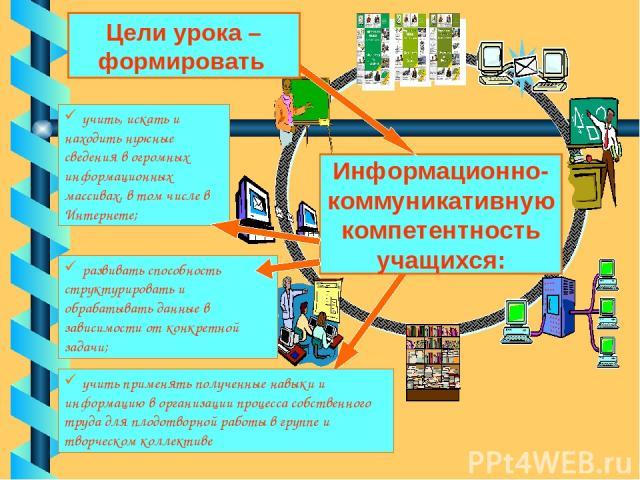 Информационно-коммуникативную компетентность учащихся: учить, искать и находить нужные сведения в огромных информационных массивах, в том числе в Интернете; развивать способность структурировать и обрабатывать данные в зависимости от конкретной зада…