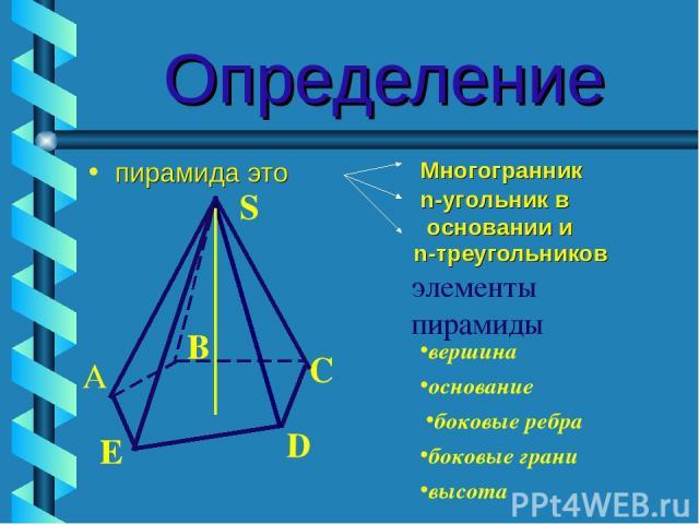 Определение пирамида это n-треугольников элементы пирамиды S B C D E А вершина Многогранник n-угольник в основании и основание боковые грани боковые ребра высота