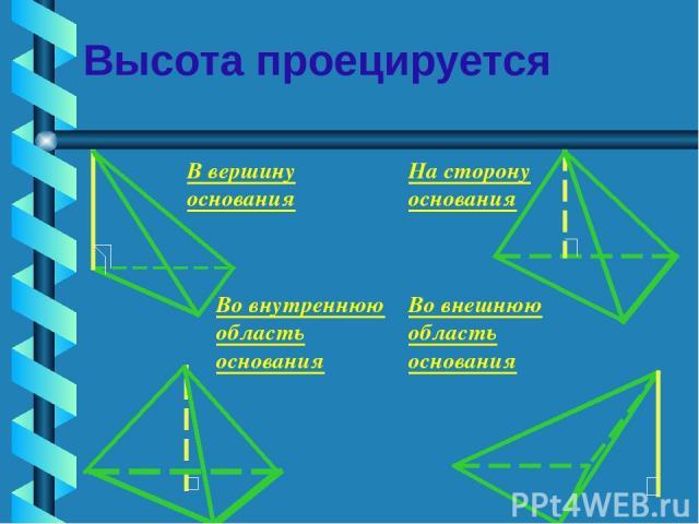 Высота проецируется В вершину основания На сторону основания Во внутреннюю область основания Во внешнюю область основания