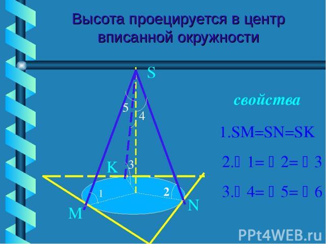 Высота проецируется в центр вписанной окружности свойства S M N K 1 2 3 4 5 1.SM=SN=SK 2. 1= 2= 3 3. 4= 5= 6