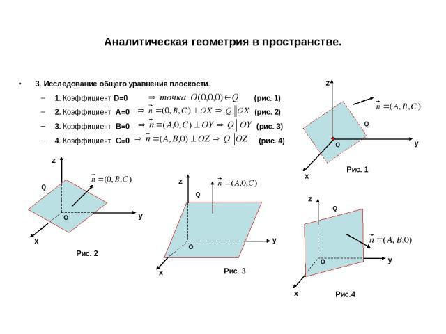 Аналитическая геометрия в пространстве. 3. Исследование общего уравнения плоскости. 1. Коэффициент D=0 (рис. 1) 2. Коэффициент A=0 (рис. 2) 3. Коэффициент B=0 (рис. 3) 4. Коэффициент C=0 (рис. 4) x y z O x y z O x y z O x y z O Рис. 1 Рис. 2 Рис. 3 …