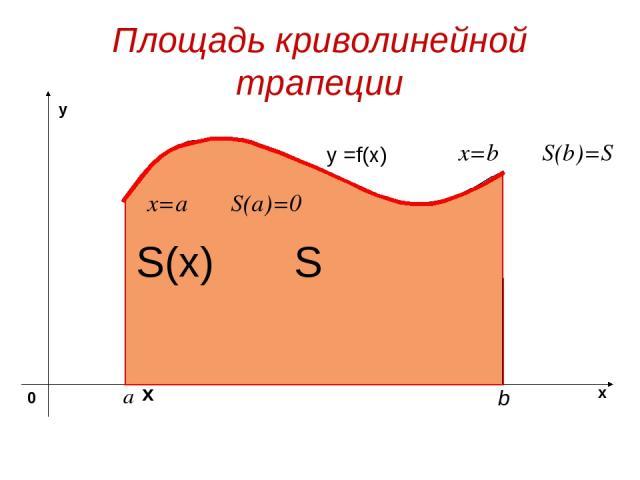 Площадь криволинейной трапеции y =f(x) S х S(x) x=a S(a)=0 x=b S(b)=S