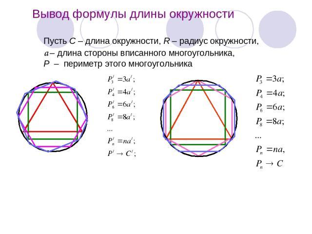 Вывод формулы длины окружности Пусть С – длина окружности, R – радиус окружности, а – длина стороны вписанного многоугольника, Р – периметр этого многоугольника