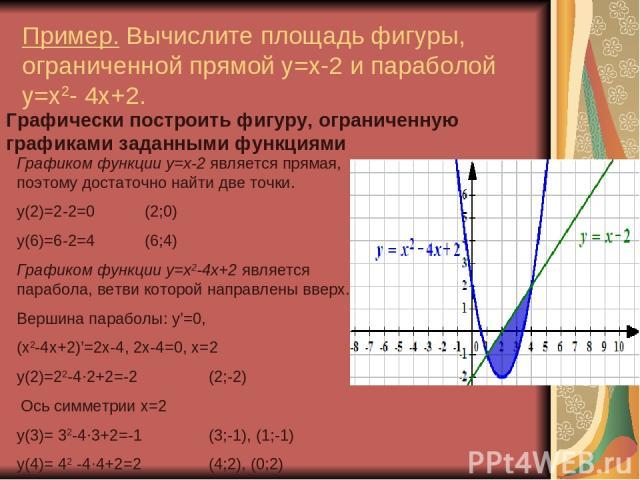 Пример. Вычислите площадь фигуры, ограниченной прямой y=x-2 и параболой y=x2- 4x+2. Графически построить фигуру, ограниченную графиками заданными функциями Графиком функции y=x-2 является прямая, поэтому достаточно найти две точки. у(2)=2-2=0 (2;0) …