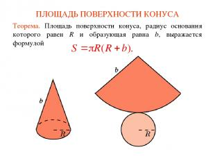 ПЛОЩАДЬ ПОВЕРХНОСТИ КОНУСА Теорема. Площадь поверхности конуса, радиус основания