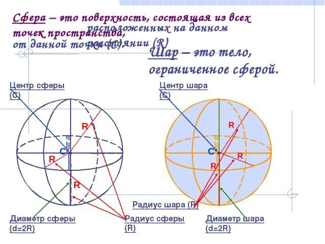 Сфера – это поверхность, состоящая из всех точек пространства, расположенных на данном расстоянии (R) от данной точки (C). Центр сферы (С) Радиус сферы (R) Диаметр сферы (d=2R) Шар – это тело, ограниченное сферой. Центр шара (С) Радиус шара (R) Диам…