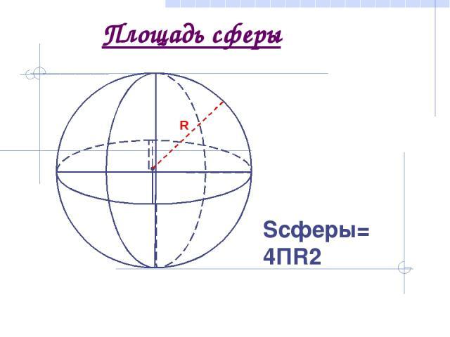 Площадь сферы Sсферы= 4ПR2 R