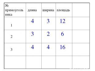 № прямоугольника длина ширина площадь 1 4 3 12 2 3 2 6 3 4 4 16
