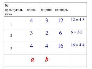 № прямоугольника длина ширина площадь 1 4 3 12 12 = 4·3 2 3 2 6 6 = 3·2 3 4 4 16