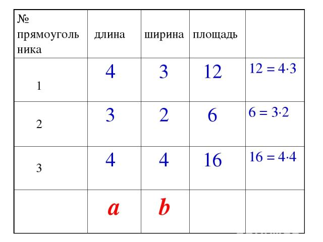 № прямоугольника длина ширина площадь 1 4 3 12 12 = 4·3 2 3 2 6 6 = 3·2 3 4 4 16 16 = 4·4 a b