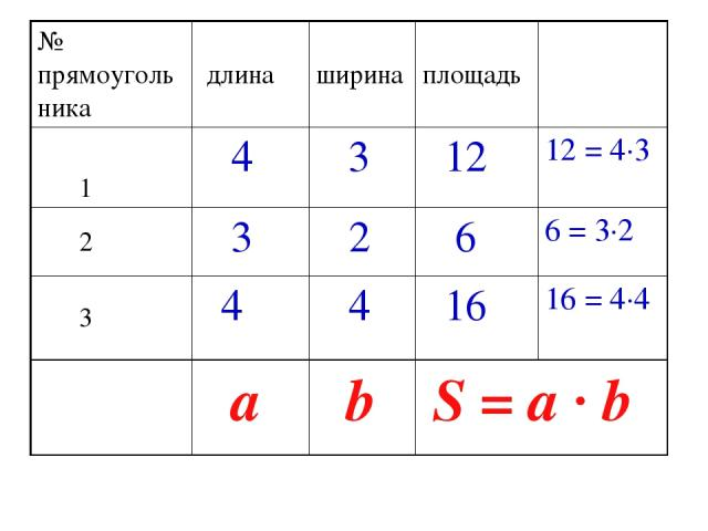 № прямоугольника длина ширина площадь 1 4 3 12 12 = 4·3 2 3 2 6 6 = 3·2 3 4 4 16 16 = 4·4 а b S = a · b