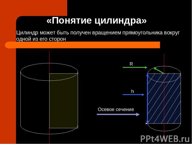 «Понятие цилиндра» Цилиндр может быть получен вращением прямоугольника вокруг одной из его сторон Осевое сечение R h