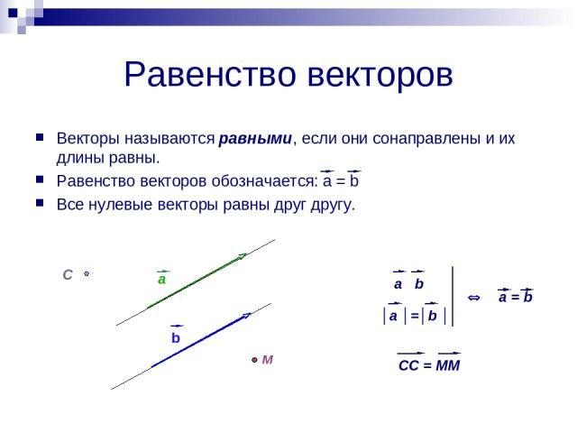 Равенство векторов Векторы называются равными, если они сонаправлены и их длины равны. Равенство векторов обозначается: a = b Все нулевые векторы равны друг другу.