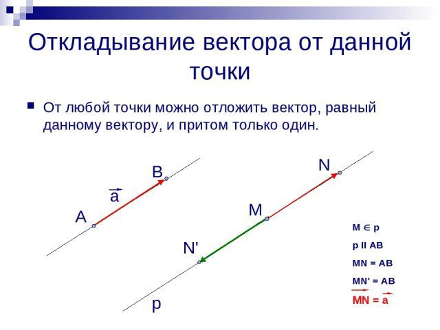 Откладывание вектора от данной точки От любой точки можно отложить вектор, равный данному вектору, и притом только один. а А В М N' N p M p p II AB MN = AB MN' = AB MN = a
