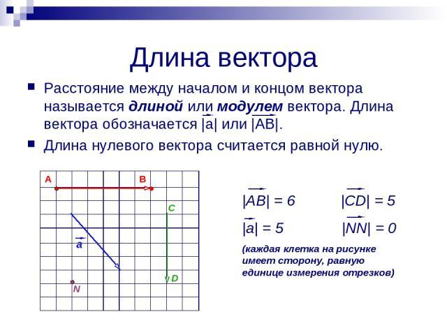 Длина вектора Расстояние между началом и концом вектора называется длиной или модулем вектора. Длина вектора обозначается |а| или |АВ|. Длина нулевого вектора считается равной нулю. a C D N |AB| = 6 |CD| = 5 |a| = 5 |NN| = 0 (каждая клетка на рисунк…