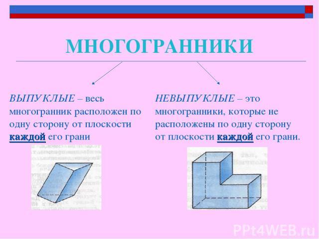 МНОГОГРАННИКИ ВЫПУКЛЫЕ – весь многогранник расположен по одну сторону от плоскости каждой его грани НЕВЫПУКЛЫЕ – это многогранники, которые не расположены по одну сторону от плоскости каждой его грани.