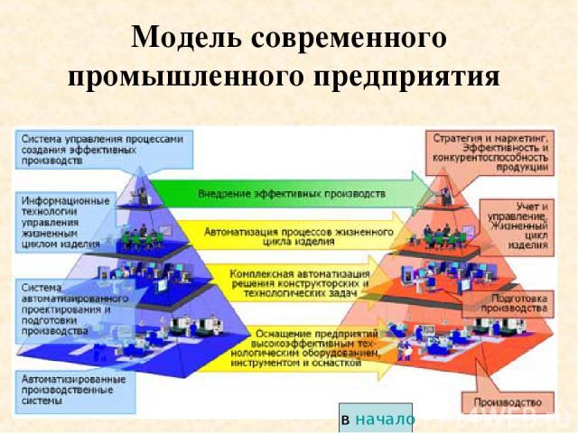 * Модель современного промышленного предприятия в начало