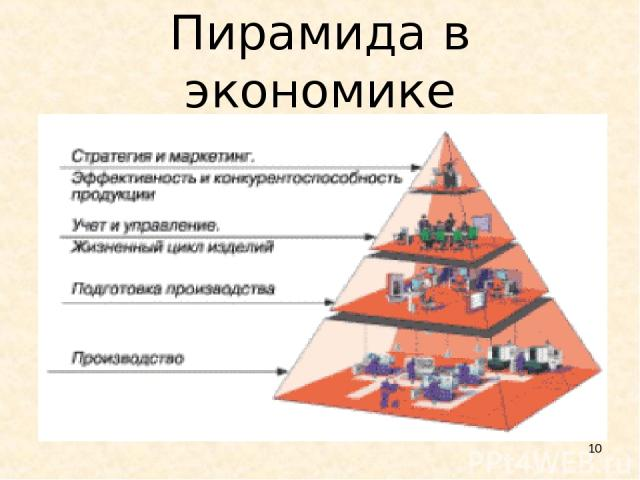 * Пирамида в экономике