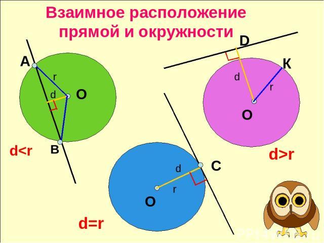 Взаимное расположение прямой и окружности А В r d dr С О О О К D