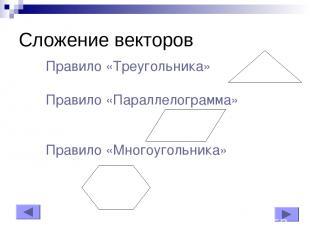 Сложение векторов Правило «Треугольника» Правило «Параллелограмма» Правило «Мног