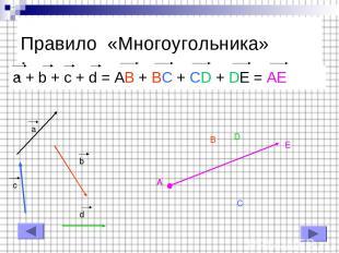 Правило «Многоугольника» a + b + c + d = AB + BC + CD + DE = AE a b c d A B C D