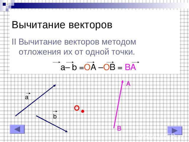 Вычитание векторов II Вычитание векторов методом отложения их от одной точки. a– b =OA –OB = BA a b O A B B A