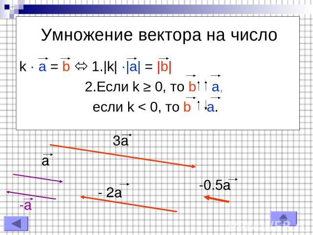 Умножение вектора на число k · a = b 1.|k| ·|a| = |b| 2.Если k ≥ 0, то b a, если k < 0, то b a. a 3a