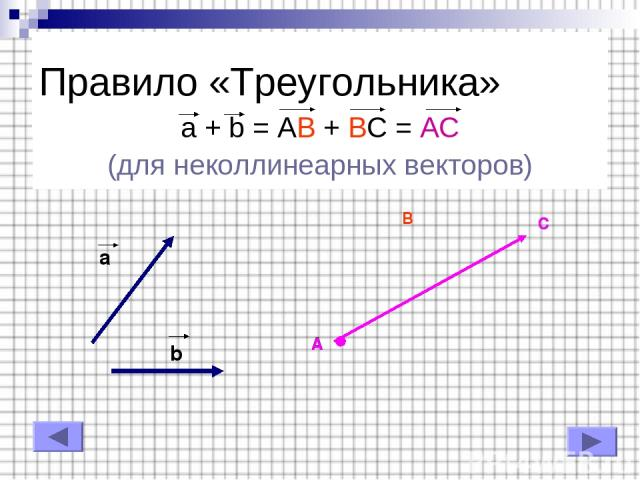 Правило «Треугольника» a + b = AB + BC = AC (для неколлинеарных векторов) b a A B C A C