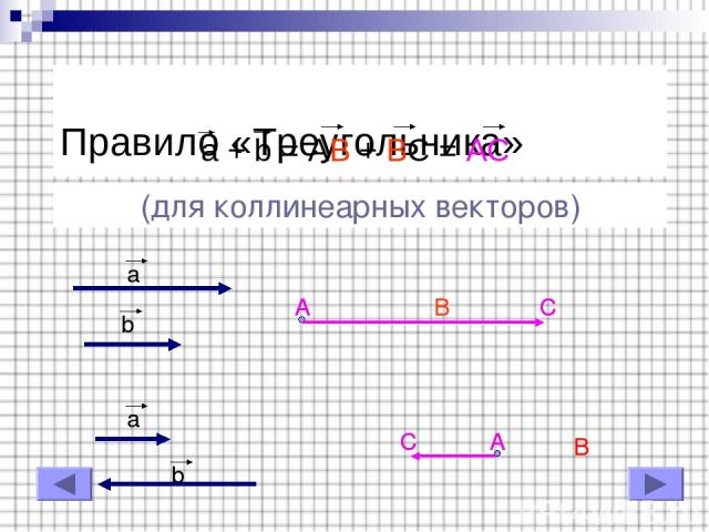 Правило «Треугольника» a + b = AB + BC = AC (для коллинеарных векторов) a b a b A B C C A B A C A C