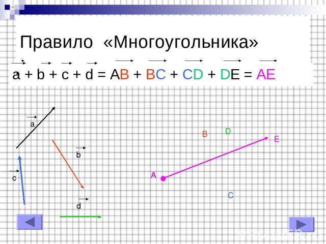 Правило «Многоугольника» a + b + c + d = AB + BC + CD + DE = AE a b c d A B C D E E A