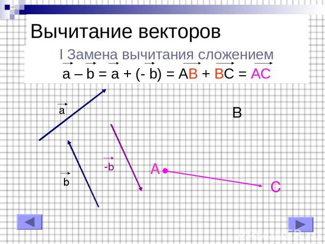 I Замена вычитания сложением a – b = a + (- b) = AB + BC = AC Вычитание векторов a b -b A B C A C