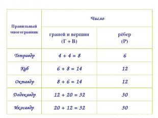 Правильный многогранник Число граней и вершин (Г + В) рёбер (Р) Тетраэдр 4 + 4 =