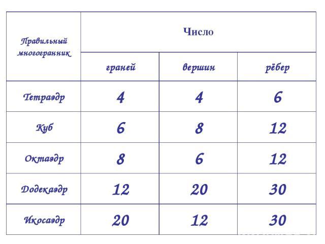 Правильный многогранник Число граней вершин рёбер Тетраэдр 4 4 6 Куб 6 8 12 Октаэдр 8 6 12 Додекаэдр 12 20 30 Икосаэдр 20 12 30