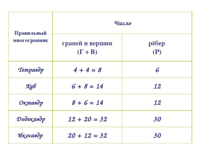 Правильный многогранник Число граней и вершин (Г + В) рёбер (Р) Тетраэдр 4 + 4 = 8 6 Куб 6 + 8 = 14 12 Октаэдр 8 + 6 = 14 12 Додекаэдр 12 + 20 = 32 30 Икосаэдр 20 + 12 = 32 30
